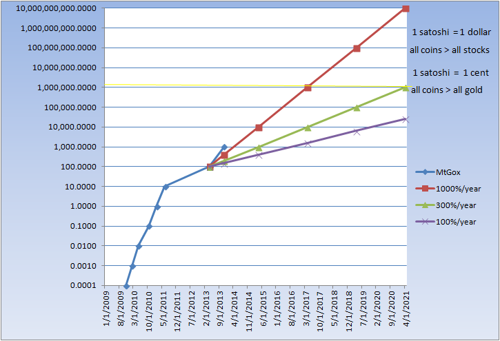 http://canonizer.com/files/2013_11_30_Bitcoin_Growth.png